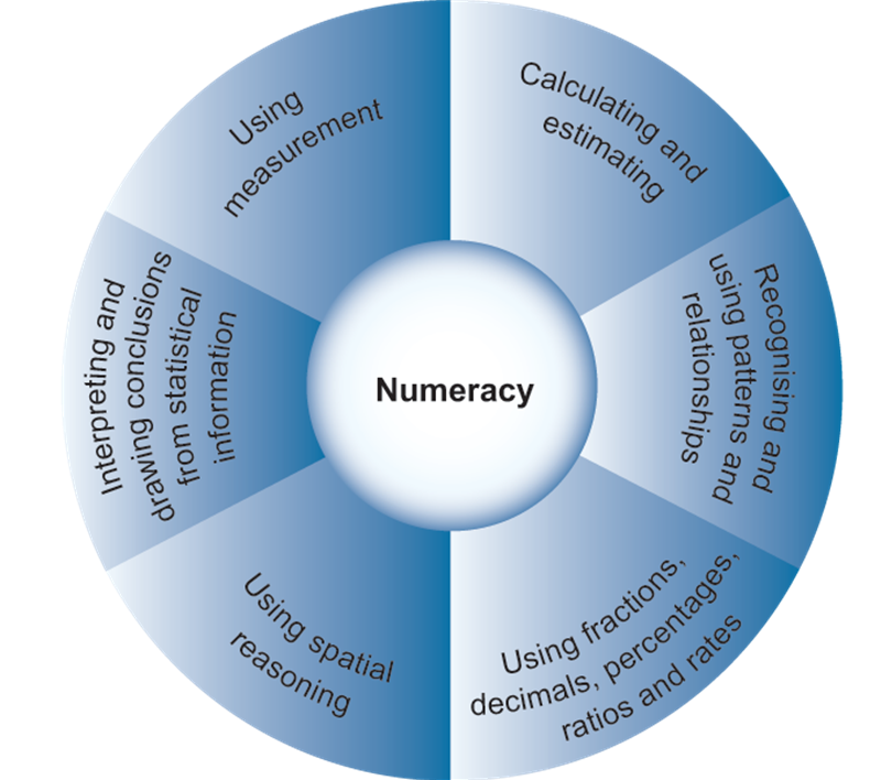 Numeracy Wheel.png